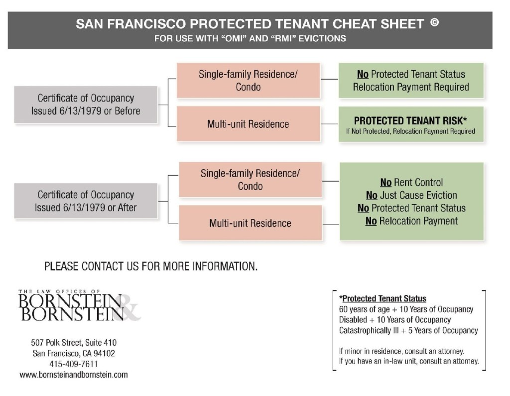 San Francisco Protected Tenant Cheat Sheet