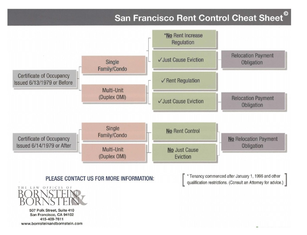 San Francisco Rent Control Cheat Sheet