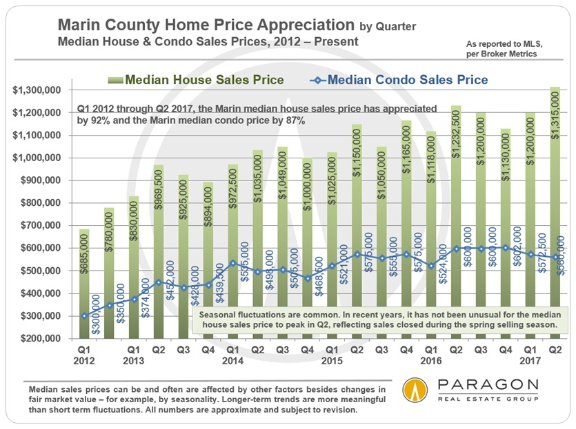 Marin County Real Estate – The Paragon Mid-Year Report