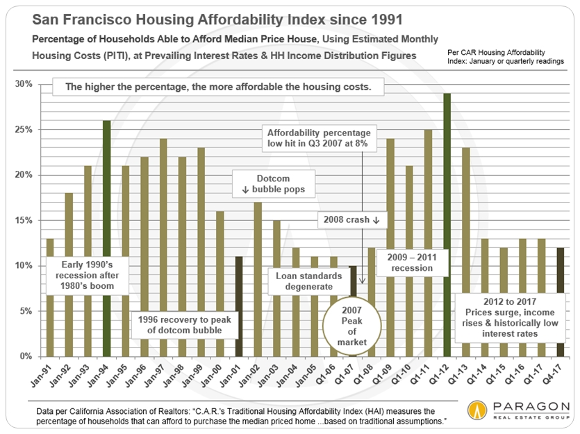 Housing Affordability In The San Francisco Bay Area San