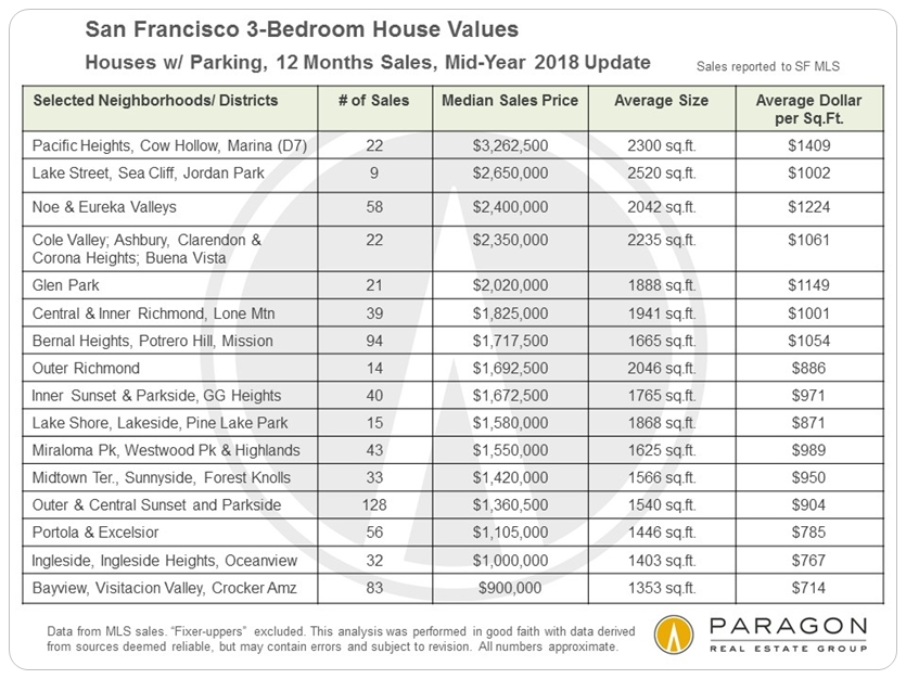 Home Price Tables By Bedroom Count